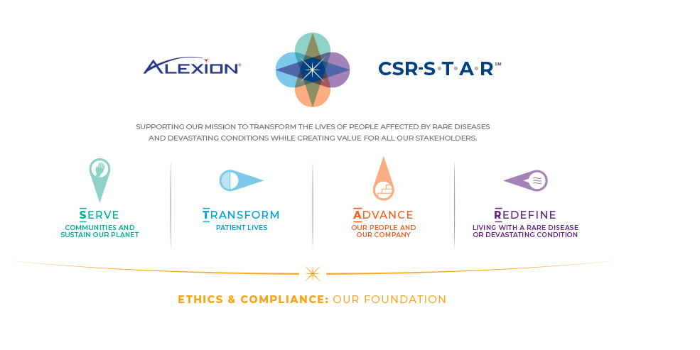 Illustration of Alexion's CSR objectives: serve, transform, advance and redefine